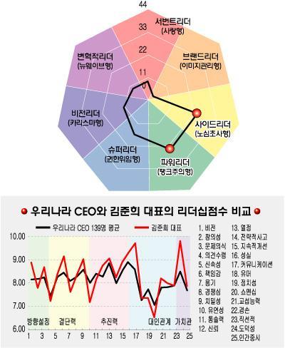 [리더십컬러]김준희 웅진씽크빅 대표