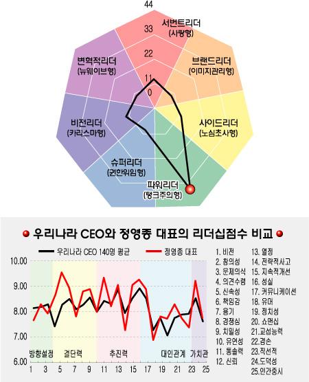 [리더십컬러]정영종 CJ 인터넷 사장