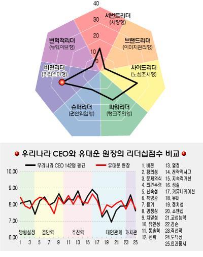 [리더십컬러]유대운 한국승강기안전관리원장