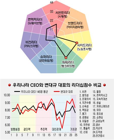 [리더십컬러]변대규 휴맥스 사장