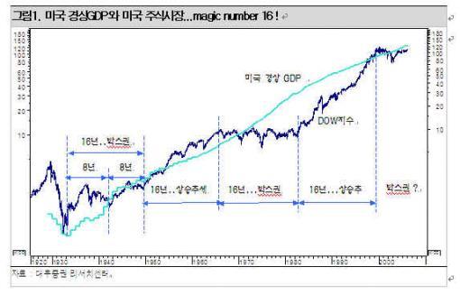 한국투자자들이 봐야 할 장기차트(2)