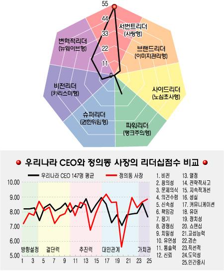 [리더십컬러]증권예탁결제원 정의동 사장