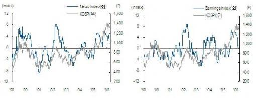 Greed & Fear Index-한국이 바뀌고 있다(1)