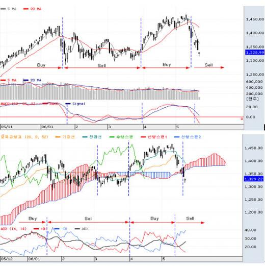 ▲KOSPI 단기 Technical Sell 시그널 발생