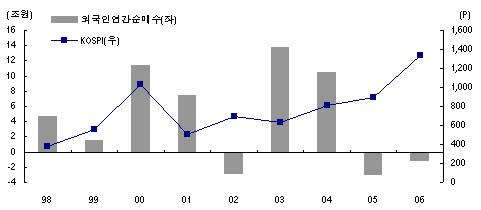 ▲한국 주식시장에서의 외국인 순매수추이