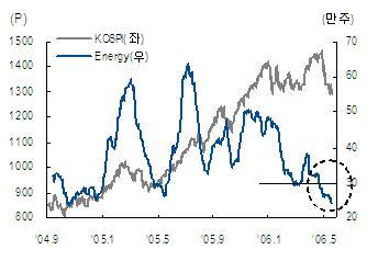 시장에너지 급감, 매수 기반은 견조