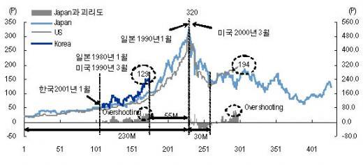 ▲미국과 일본의 장기 사이클, 그리고 한국시장의 장기사이클