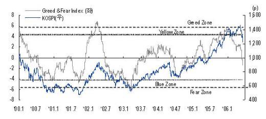 ▲2000년 이후의 Greed & Fear Index