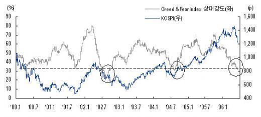 ▲2002년 이후 최저수준을 보이는 GFI 상대강도지수