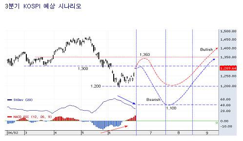 3/4분기 장기상승 추세 복귀를 위한 준비과정