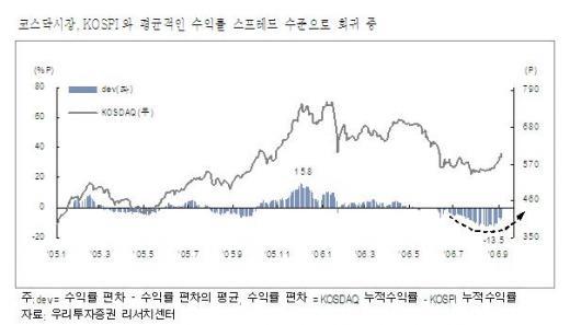 """""""코스닥, 본격 상승궤도 진입했다"""""""