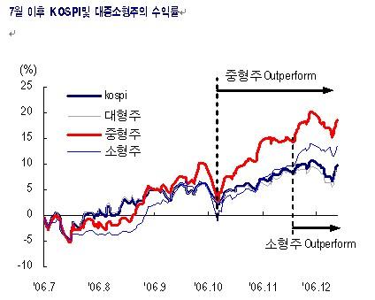 주도株 없어도 시장은 상승한다