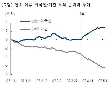 주식시장의 수급이 변화하고 있다