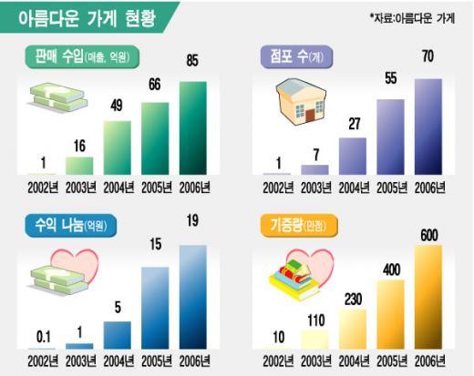"""""""4년새 매출 85배, 아름다운 성장"""""""