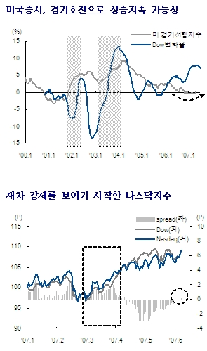 한국, 이제 미국증시와 같이 간다