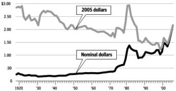 2005년 달러가치 환산 미 유가추이<br /> (자료:미 에너지부)