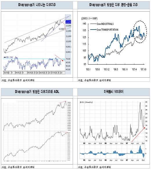 지금 주식시장의 화두는 'Divergence'
