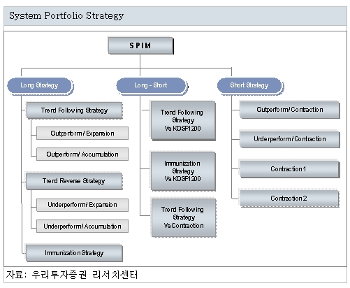 Market Dynamics로 시장을 이기는 전략