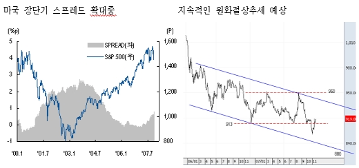 """""""韓증시 휴식이 필요하다"""""""