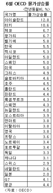 한국 물가상승률, OECD평균보다 높다
