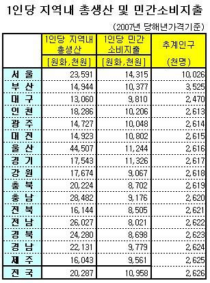 1인당 총생산 1위 '울산'..소비는 '서울'
