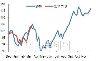 ↑이머징 증시 2010년(파란선), 2011년(붉은선)
