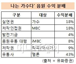 '나가수' 음원수익만 500억? 로엔·MBC '대박'