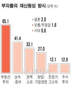 """국민 54% """"로또아니면 10억 모으기 불가능"""""""