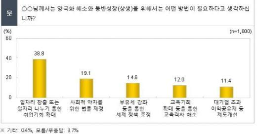 """국민 69% """"동반성장에 국가 개입 필요"""""""