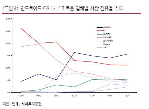 [오늘의포인트]LG電, 반년새 '반토막'…넘버3의 비애