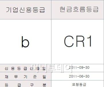 한국기업데이터의 스쿨룩스 기업신용평가