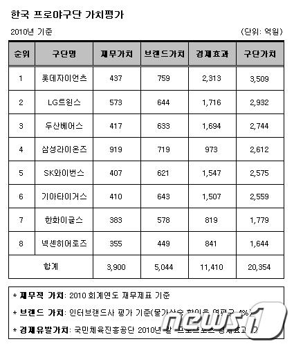 (자료=재벌닷컴)  News1
