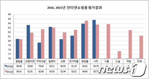 2010, 2011 인터넷쇼핑몰 평가결과 비교./자료제공=서울시청 News1