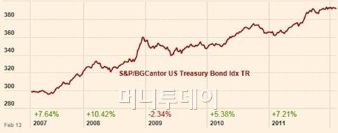 2007년 이후 美 국채 가격 추이<br /> 자료출처:파이낸셜타임스