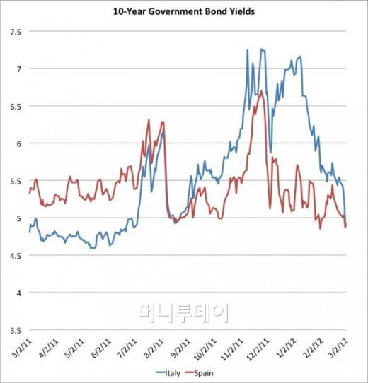 이탈리아, 스페인 10년만기 국채 금리 추이<br /> 자료: 비즈니스 인사이더, 블룸버그