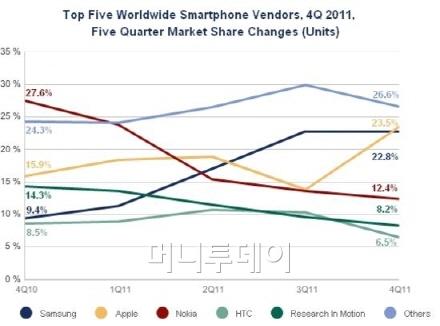 ↑ 세계 스마트폰 제조사 시장 점유율 변화 <자료=IDC>