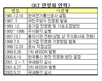 KT 민영화 10년 현주소…뛰는 '공룡' 됐나