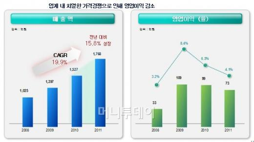 '모기 잡아' 1년 170억 버는 회사, 어디?