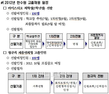 한국남동발전 고졸채용 어떻게 진행되나
