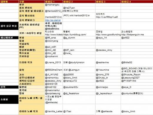 소셜 드라마 제작에 참여 의사를 밝힌 네티즌 명단 중 일부
