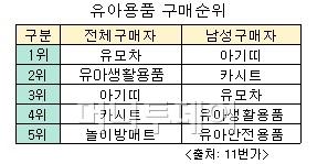 """""""딸바보族 잡아라""""..유아업계 '큰손 아빠' 모시기"""