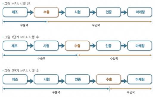 ↑MRA 시행단계별 절차. 현재 한국은 미국, 캐나다, 칠레, 베트남과 1단계 MRA를 시행하고 있다. 2단계 MRA를 시행하는 나라는 1곳도 없다. 자료 : 국립전파연구원.