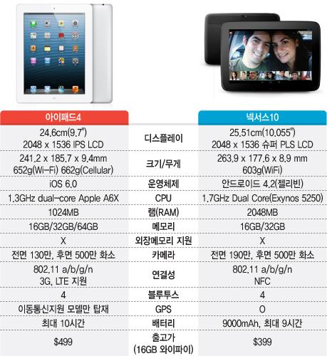 태블릿PC전쟁, 누가 더 좋을까?