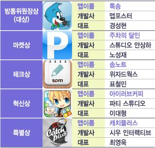 ▲ 2012년도 대한민국모바일앱어워드 연말 대상의 얼굴들