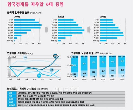 한국 경제의 히든카드, 북한