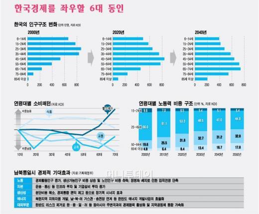 """""""고령화의 습격, 한국경제 최대 도전"""""""