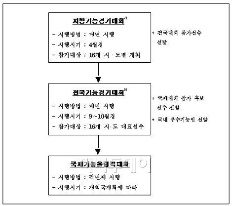 ↑ 기능경기대회 구성도ⓒ한국산업인력공단