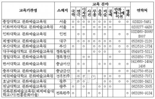 문화부, 문화예술교육사 교육기관 13곳 지정