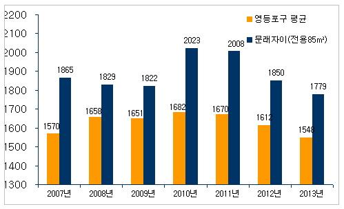 ↑문래역 인근 '문래자이' 아파트와 영등포구 전체 평균 아파트 3.3㎡당 시세 추이 비교표. 단위는 만원.ⓒ부동산114 제공