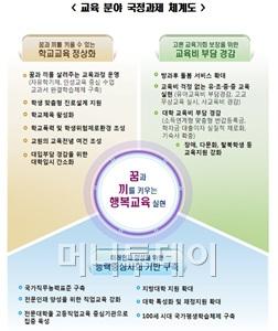 """""""박근혜式 '꿈·끼 키우는 행복교육' 시작됐다"""""""